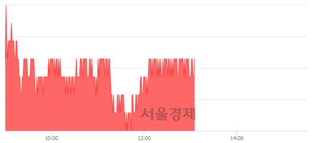 유아모레퍼시픽, 3.10% 오르며 체결강도 강세로 반전(100%)