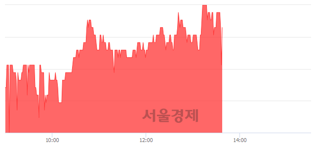 코지니뮤직, 매수잔량 505% 급증