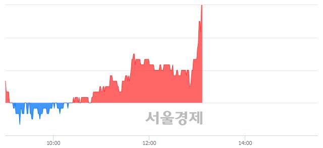 코한국테크놀로지, 전일 대비 7.50% 상승.. 일일회전율은 1.32% 기록