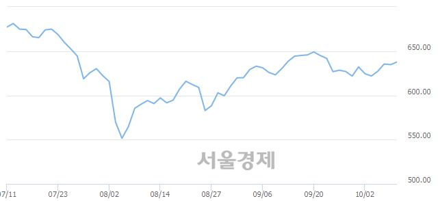 [개장 시황] 코스닥 638.22.. 개인의 순매수에 상승 출발 (▲3.49, +0.55%)