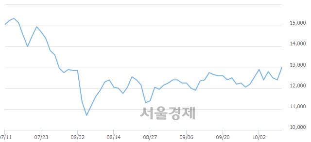 코한국유니온제약, 3.63% 오르며 체결강도 강세 지속(139%)