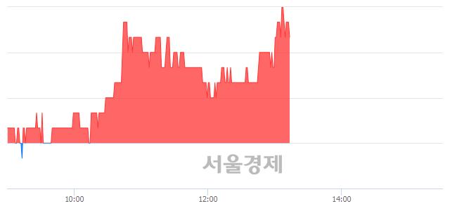 코큐로컴, 3.41% 오르며 체결강도 강세 지속(245%)