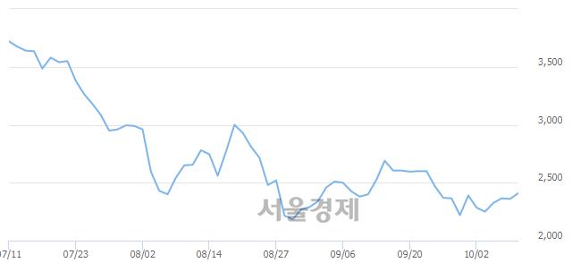코앤씨앤, 4.45% 오르며 체결강도 강세로 반전(246%)