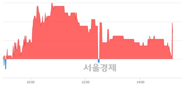 <코>중앙오션, 매도잔량 1084% 급증