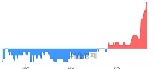 <코>삼진엘앤디, 3.43% 오르며 체결강도 강세로 반전(103%)