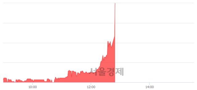 코앤디포스, 전일 대비 10.06% 상승.. 일일회전율은 0.77% 기록