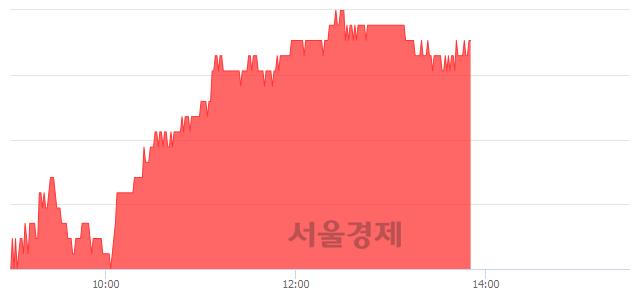 유삼성생명, 3.67% 오르며 체결강도 강세 지속(212%)