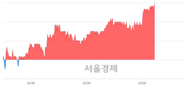 유한진칼, 3.11% 오르며 체결강도 강세 지속(220%)