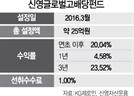 [펀드줌인] 신영글로벌고배당펀드, 선진국 배당주 장기투자..3년간 23% 수익