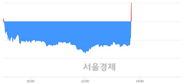 코유니맥스글로벌, 현재가 8.08% 급등