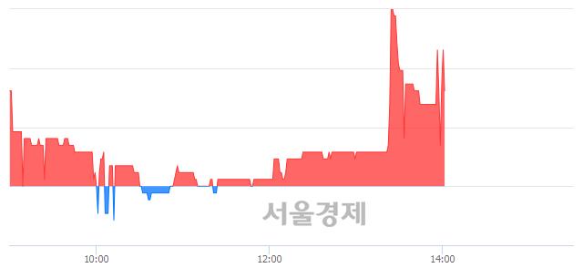 코메디프론, 매도잔량 506% 급증