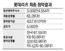 [시그널] 롯데리츠 청약에 4.7조..리츠IPO 다시 활기띠나