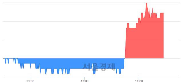 코엘아이에스, 3.46% 오르며 체결강도 강세 지속(381%)
