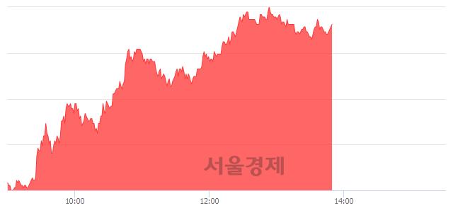 코현대바이오, 매도잔량 313% 급증
