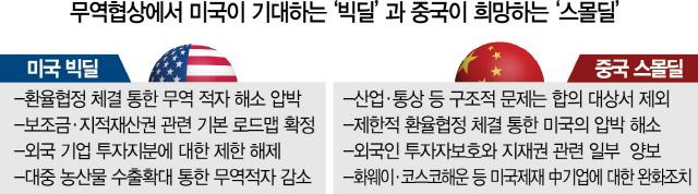 美 관세인상 취소―中 환율조작 금지 '맞교환' …  미니딜 유력