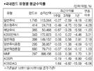 국내 주식형·채권형 펀드 상승…펀드 설정액은 7조 늘어