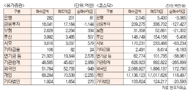 [표]주간 투자주체별 매매동향[10월 7일~11일]