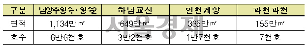 '3기 신도시' 남양주·하남·인천·과천 지구 지정…2021년부터 12만 가구 공급