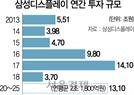 """삼성, QD디스플레이 13조 투자...""""성과 내려면 더 늘려야"""""""
