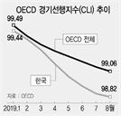 韓 'OECD 경기선행지수' 27개월째 하락