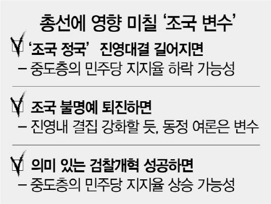 [총선 6개월 앞…변수로 본 4·15] 진영 대결 장기화땐 與에 불리