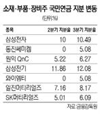 국민연금도 '克日' 투자 확대