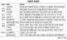 [이번주 추천주] '고환율 수혜' 현대·기아차 주목