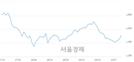 <코>바른손이앤에이, 전일 대비 7.53% 상승.. 일일회전율은 0.66% 기록