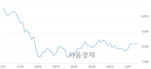 코브이원텍, 전일 대비 7.01% 상승.. 일일회전율은 0.69% 기록
