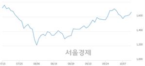 <코>SM Life Design, 4.00% 오르며 체결강도 강세 지속(142%)