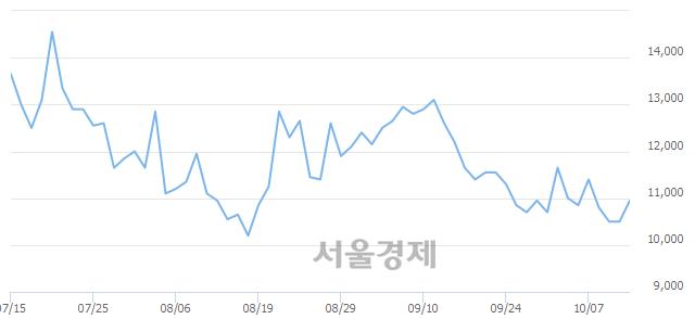 코에스티큐브, 전일 대비 7.62% 상승.. 일일회전율은 0.37% 기록