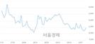 <코>에스티큐브, 전일 대비 7.62% 상승.. 일일회전율은 0.37% 기록