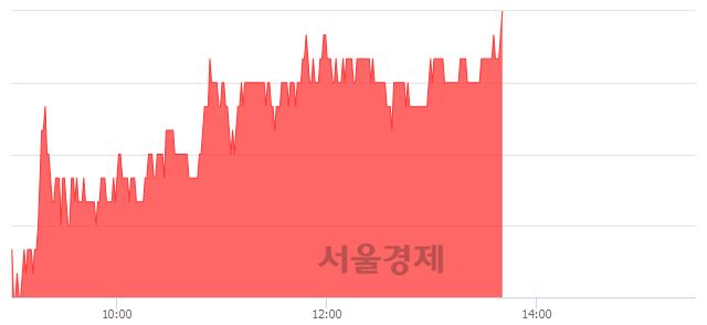 코디지틀조선, 3.16% 오르며 체결강도 강세 지속(199%)