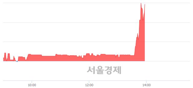 코아이크래프트, 매도잔량 314% 급증