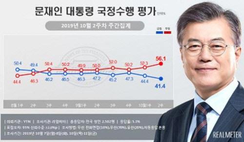 민주·한국 지지율 격차 0.9%p…文 대통령 지지율도 최저치 경신