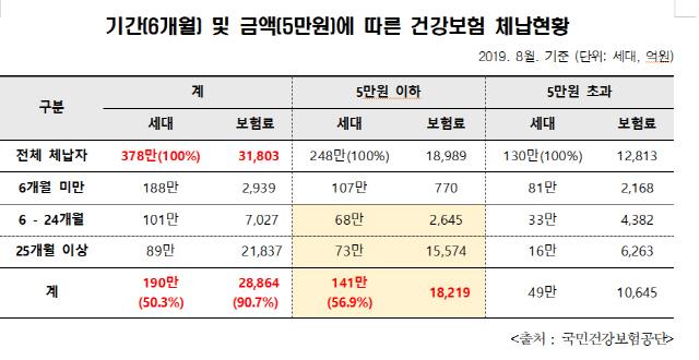 """구멍 숭숭 뚫린 건보재정··""""건보료 체납액 3조2,000억원 달해"""""""