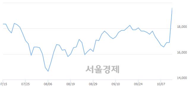 코제노레이, 전일 대비 15.68% 상승.. 일일회전율은 4.36% 기록