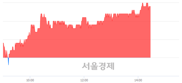 코테크윙, 6.39% 오르며 체결강도 강세 지속(270%)