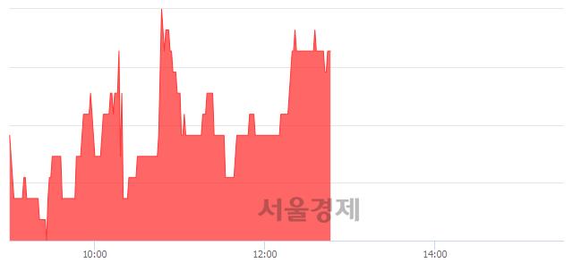 코손오공, 3.04% 오르며 체결강도 강세 지속(146%)