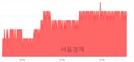 <유>이마트, 3.65% 오르며 체결강도 강세 지속(291%)