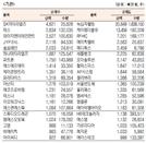 [표]코스닥 기관·외국인·개인 순매수·도 상위종목(10월 14일)