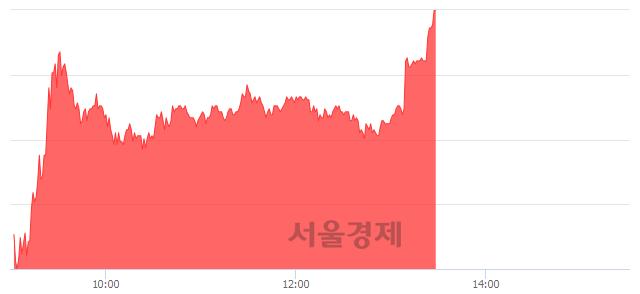 유필룩스, 상한가 진입.. +30.00% ↑