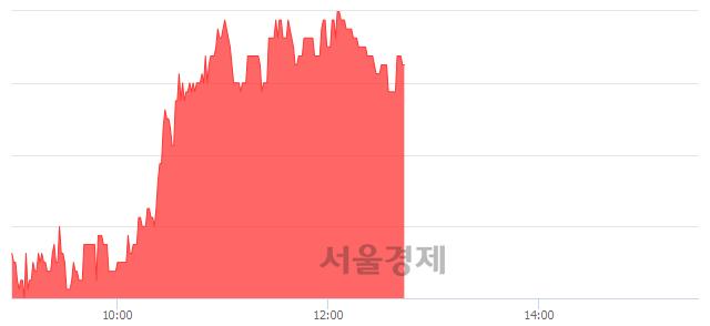 코제룡전기, 4.12% 오르며 체결강도 강세 지속(133%)