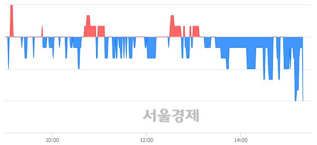 코서울리거, 장중 신저가 기록.. 1,520→1,515(▼5)