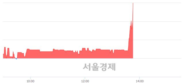 코아이크래프트, 전일 대비 10.06% 상승.. 일일회전율은 0.93% 기록