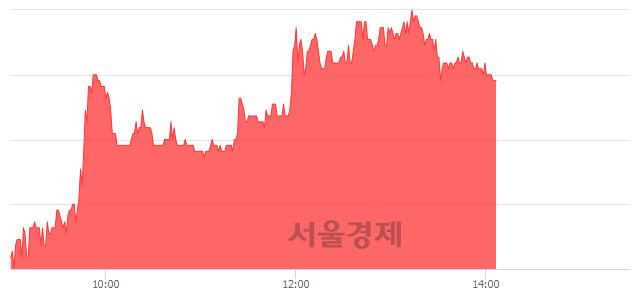 코현대공업, 5.05% 오르며 체결강도 강세 지속(130%)