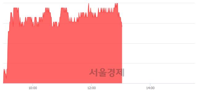 유현대해상, 3.28% 오르며 체결강도 강세 지속(123%)