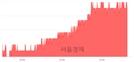 <유>부광약품, 4.00% 오르며 체결강도 강세 지속(195%)