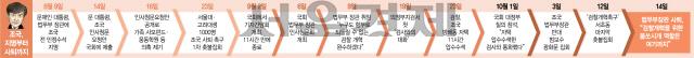 지지율 추락에 국정운영·총선 위기감...文 '與 비토론' 수용