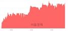 <코>네오오토, 5.05% 오르며 체결강도 강세 지속(194%)